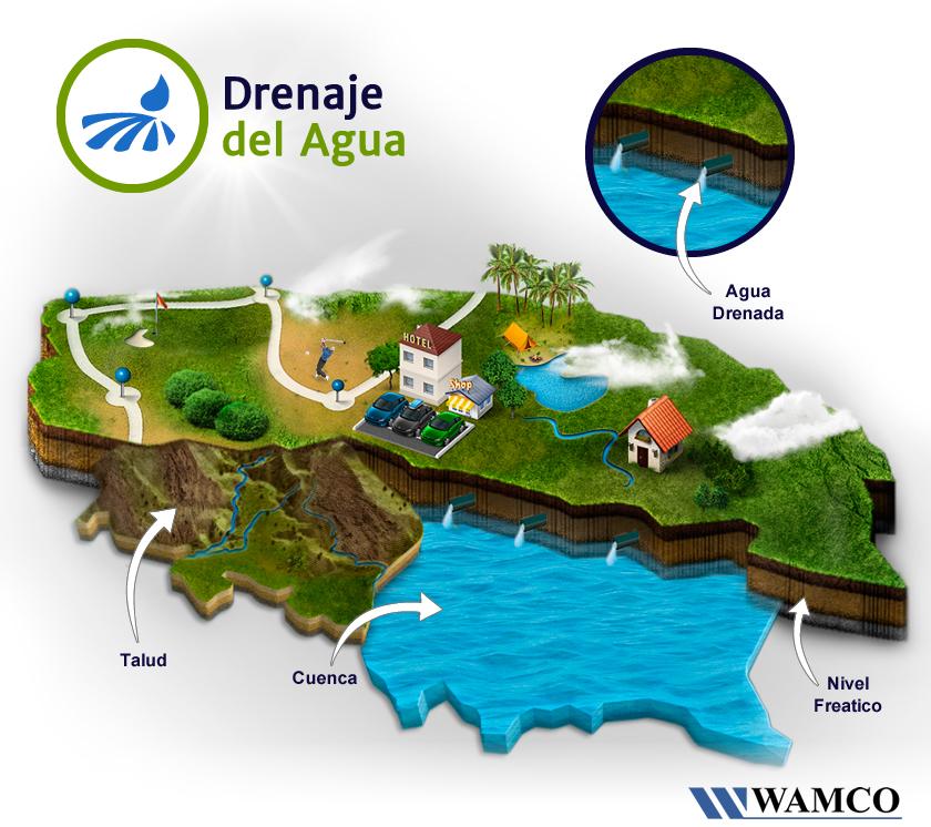drenaje-exceso-agua-infografia-wamco
